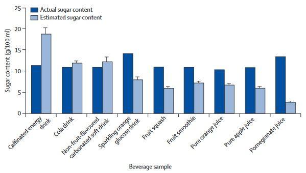 Tatsächlicher Zuckergehalt (dunkelblauer Balken) und geschätzter Zuckergehalt (hellblauer Balken) in einer repräsentativen National-Studie in Erwachsenen aus dem Vereinigten Königreich (983 Männer, 1022 Frauen). Die Daten wurden zwischen dem 30. März 2012 und 1. April 2012 erhoben.
