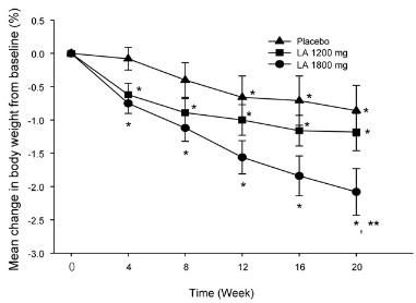 In übergewichtigen Probanden zeigte Alpha-Liponsäure einen dosis-abhängigen Effekt im Verlauf eines 20-wöchigen Experiments. Individuen mit der höchsten ALA Einnahme (1.800 mg/Tag) verzeichneten den größten Gewichtsverlust.