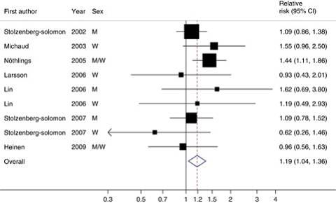 Relatives Risiko (RR) für die Erkrankung von Bauchspeicheldrüsenkrebs bei einer Steigerung der Zufuhr von verarbeitetem rotem Fleisch um 120g/Tag. Die Studien sind nach Erscheinungsdatum sortiert. Die Vierecke repräsentieren studien-spezifische relative Risiken (RR), während die Größe der Vierecks das statistische Gewicht wiedergibt, welches die Studie zur Gesamtzschätzung beiträgt. Der Diamant stellt die Summe der Schätzung des relativen Risikos dar.