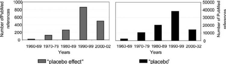 """""""Evolution"""" der Anzahl der PubMed Referenzen, welche den Begriff """"Placebo-Effekt"""" oder """"Placebo"""" nutzen. Berücksichtigt sind Veröffentlichungen bis zum 31. Dezember 2002."""