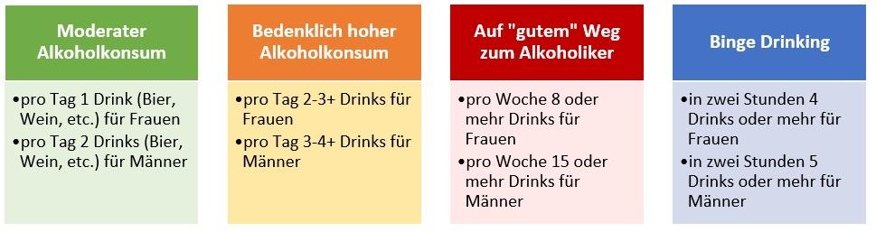 Alkohol, Gesundheit und Sport: Eine Zusammenfassung der aktuellen Stuidenlage