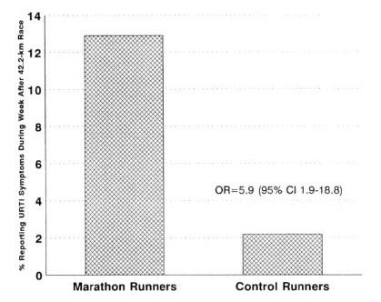 Ausdauersportler, die vor kurzem an Wettkämpfen teilgenommen haben, besitzen ein erhöhtes Infektionsrisiko. Die linke Grafik liefert eine prozentuale Selbstangabe hinsichtlich auftretender Atemwegsinfektionen (URTI) in 2.311 Marathonläufern, die eine Woche zuvor am Los Angeles Marathon teilgenommen haben und vergleicht diese mit einer Kontrollgruppe von Läufern