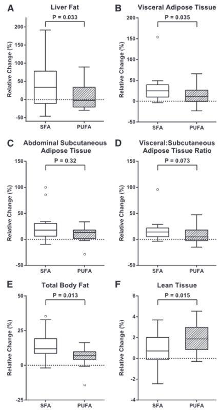Grafische Darstellung der relativen Veränderung der Körperkomposition und des Leberfettgehalts mittels MRI-Messung nach einem 7-wöchigen Überschuss mit gesättigten Fetten (SFAs) bzw. mehrfach-ungesättigten Fetten (PUFAs) in 39 ansonsten gesunden, normalgewichtigen Individuen. A = Leberfett; B = Viszeralfett; C = abdominales subkutanes Körperfett; D = Verhältnis von Viszeral-zu-Subkutanfett; E = Gesamtkörperfett; F = Magermasse.
