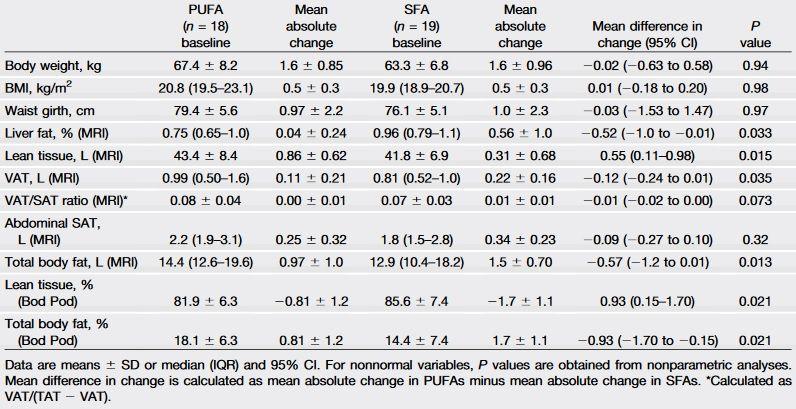 Veränderung der Körperkomposition (inkl. Viszeral- und Leberfett) VOR und NACH der 7-wöchigen Intervention mit einem Kalorienüberschuss von 750 kcal aus Muffins, die aus gesättigten Fettsäuren (SFA, Palmöl) und mehrfach-ungesättigten Fettsäuren (PUFA, Sonnenblumenöl).