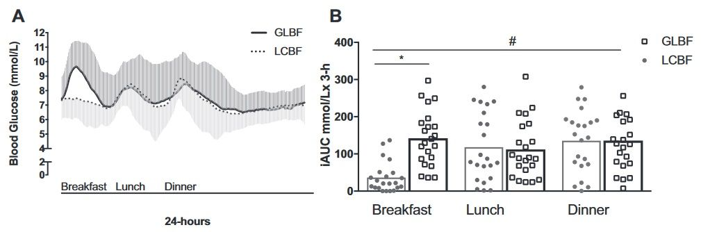 Ergebnisse der kontinuierlichen Glukose-Überwachung. (A) Kontinuierliche Blutzuckermesswerte (mittlere ± SD-Werte für n=23) für den 24-Stunden-Intervallzeitraum mit einer kohlenhydratarmen, fettfreichem Frühstück (LCBF,gestrichelte Linie) im Vergleich zu einer kohlenhydratreichen Frühstück (GLBF,schwarze Linie); (B) Summe der postprandialen iAUC (Gesamtblutzucker) für den Zeitraum 3 Stunden nach dem Frühstück, Mittagessen und Abendessen, wenn die Teilnehmer (n=23) ein Low Carb Frühstück (GLBF) oder eine kohlenhydratreiches Frühstück (GLBF) konsumierten. Mittag- und Abendessen waren an beiden Tagen identisch und bestanden aus einer fettarmen Ernährungsvorschrift macronutrientcomposition.#P-Interaktion<0.05 (ANOVA); ∗P<0.05 (Pairredttest zwischen den Bedingungen). GLBF, Frühstück gem. Ernährungsrichtlinien; iAUC, inkrementell AUC; LCBF, sehr kohlenhydratarmes Frühstück.