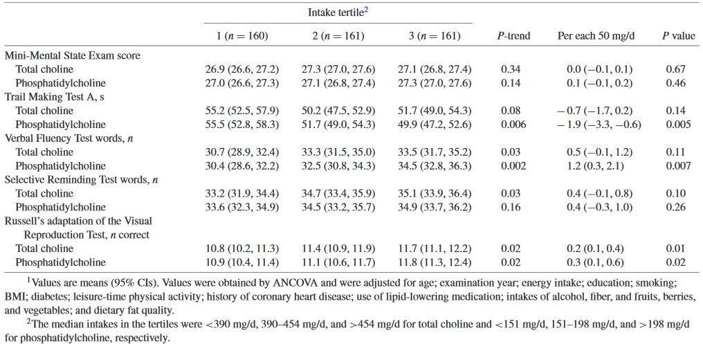 Kognitive Leistung nach einem 4-jährigen Follow-Up bei Tertilen von Baseline-Gesamtcholin- und Phosphatidylcholin-Einnahmen bei 482 Männern aus der Cuopio Ischämic Heart Disease Risk Factor Study.
