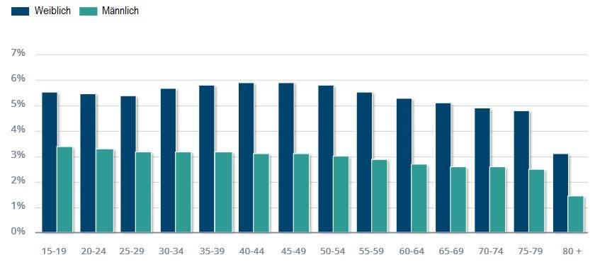 Globale Prävalenz von Angststörungen nach Alter und Geschlecht.
