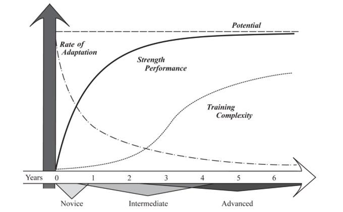 Die Adaptionsrate (an das Training) in Ahängigkeit der Trainingserfahrung und des Athletenpotenzials. Je weiter fortgeschritten, desto höher die Komplexizität des Trainings.