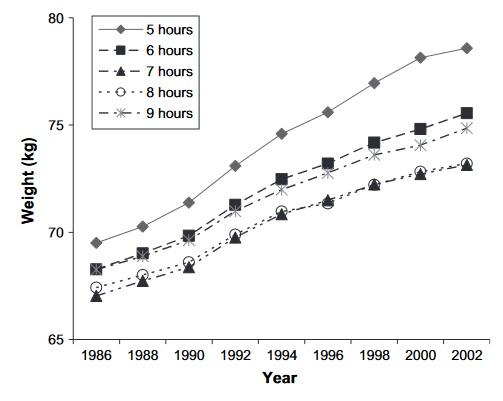 Gemitteltes, altersangepasstes Gewicht der Nurses' Health Study-Kohorte von 1986 bis 2002 als Funktion der gewohnten Schlafdauer im Jahr 1986. (Bildquelle: Patel et al., 2006)