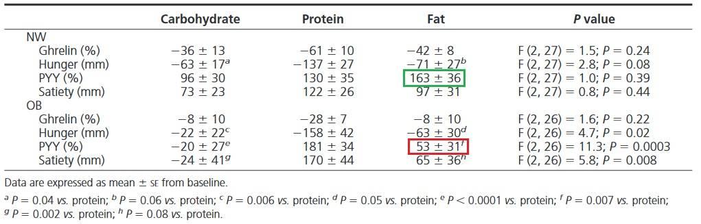 Ghrelin, Hunger, PYY und Sättigung AUC-Vergleiche innerhalb von normalgewichtigen (NW) und übergewichtigen (OB) Probanden nach drei Testmahlzeiten. (Bildquelle: Lomenick et al., 2009)