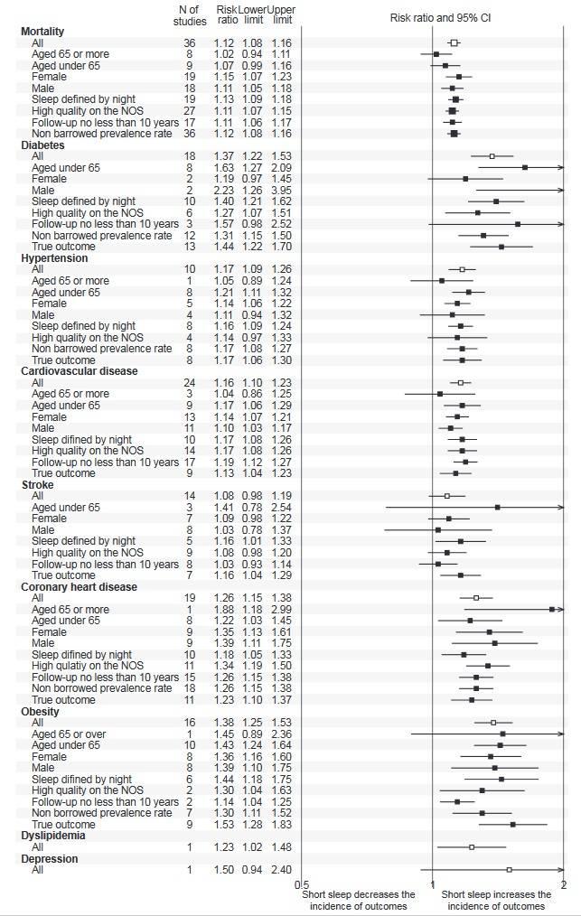"""Relative Sterblichkeitsrisiken und Gesundheitsauswirkungen im Vergleich zu """"Normalschläfern"""". NOS = Newcastle-Ottawa-Skala. Für die Ergebnisse von Dyslipidämie und Depression wurden keine Meta-Analysen durchgeführt. Mortality = Sterblichkeit; Diabetes = Diabetes; Hypertension = Bluthochdruck; Cardiovascular Disease = Herz-Kreislauf-Erkrankungen; Stroke = Schlaganfälle; Coronary Heart Disease = Koronare Herzerkrankung; Obesity = Übergewicht. (Bildquelle: Itani et al., 2017)"""