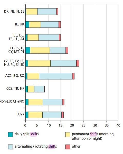 Schichtarbeit, nach Ländergruppe (in %). EU27 + Turkey, Kroatien sowie Schweiz und Norwegen. (Bildquelle: Eurofund, 2005)