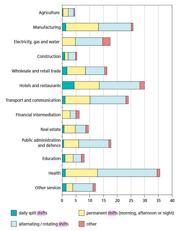 Schichtarbeit, nach Sektor (in %). EU27. (Bildquelle: Eurofund, 2005)