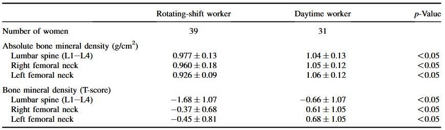 Knochenmineraldichte als Absolutwerte und T-Scores, entsprechend dem Job Typ. (Bildquelle: Quevedo & Zuniga, 2010)