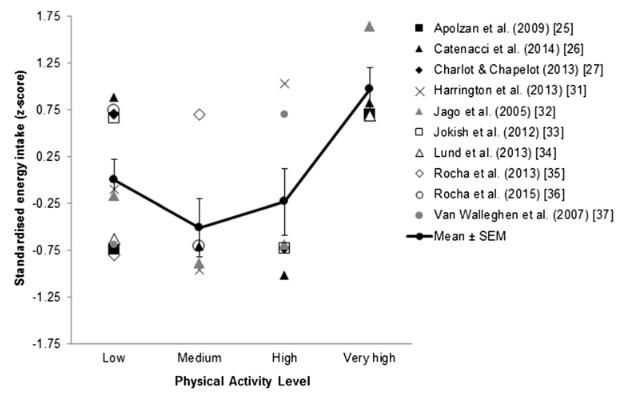 Standardisierte Energieaufnahme nach körperlichem Aktivitätsniveau aus 10 Querschnittsstudien zur Energieaufnahme (n = 25 Datenpunkte). Die Trendanalyse bestätigte eine signifikante lineare (P<0,05) und quadratische (P<0,01) Beziehung zwischen dem abgestuften körperlichen Aktivitätsniveau und den Werten für die Energieaufnahme. Die dicke schwarze Linie zeigt den Mittelwert der z-Scores an. SEM-Standardfehler des Mittelwertes. (Bildquelle: Bieulieu et al., 2016)