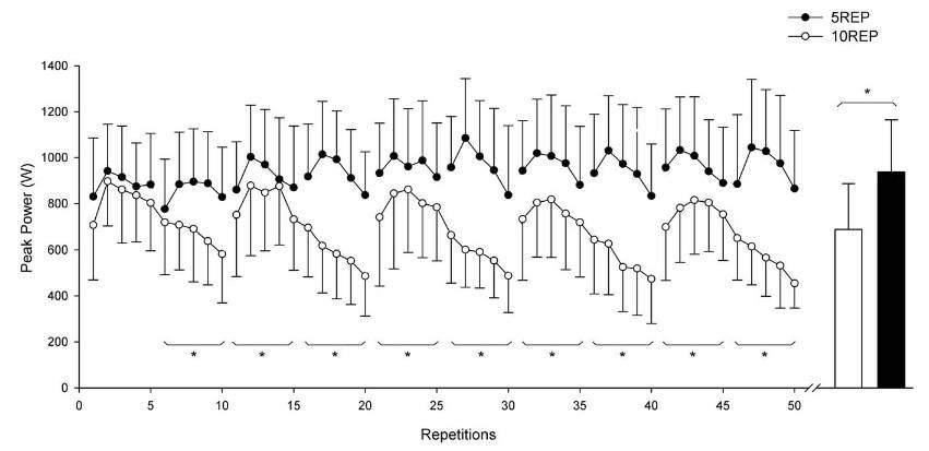 Peak-Power Output Profile (Ø für n=6 Probanden) für jede Übung während der beiden experimentellen Bedingungen: Wenn die Übung für 5 Sätze mit 10 Wiederholungen bis zum Muskelversagen durchgeführt wurde (10REP; ○) und wenn die Übung 10 Sätze mit 5 Wiederholungen ohne Muskelversagen durchgeführt wurde (5REP; ●). Die Kästchen stellen den Mittelwert der Spitzenleistung (Peak Power) über 50 Wiederholungen für 10REP und 5REP dar. * = signifikanter Unterschied (P<0,05) zwischen 10REP und 5REP (gepoolt aus 5 bis 5 Wiederholungen). Es handelt sich um Mittelwerte +/- SD. (Bildquelle: Gorostiaga et al., 2012)