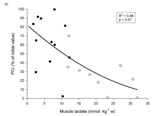 Individuelle Beziehung zwischen der Muskel-Laktat- und PCr-Konzentration (ausgedrückt in Prozent des Ausgangswertes) und zwischen PCr-Abnahme (ausgedrückt in Prozent des Ausgangswertes), während eines Trainings bei dem 5 Sätze á 10 Wiederholungen bis zum Muskelversagen (5 REP, ●) oder 10 Sätze á 5 Wiederholungen ohne Muskelversagen (10REP, ○) durchgeführt wurden (n=6). (Bildquelle: Gorostiaga et al., 2012)