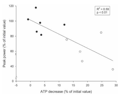 Individuelle Beziehung zwischen den relativen durchschnittlichen Veränderungen der Spitzenleistung (Peak Power, ausgedrückt in Prozent des Anfangswerts) zwischen der ersten und den letzten beiden Wiederholungen und den ATP-Abnahme (ausgedrückt in Prozent des Anfangswerts) während eines Trainings bei dem 5 Sätze á 10 Wiederholungen bis zum Muskelversagen (5 REP, ●) oder 10 Sätze á 5 Wiederholungen ohne Muskelversagen (10REP, ○) durchgeführt wurden (n=6). (Bildquelle: Gorostiaga et al., 2012)