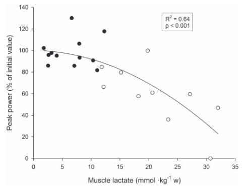 Individuelle Beziehung zwischen den relativen durchschnittlichen Veränderungen der Spitzenleistung (Peak Power, ausgedrückt in Prozent des Ausgangswertes) zwischen der ersten und den letzten beiden Wiederholungen des ersten Satzes bzw. zwischen der ersten und den letzten beiden Wiederholungen der Übung und den Muskel-Laktat-Konzentration während eines Trainings bei dem 5 Sätze á 10 Wiederholungen bis zum Muskelversagen (5 REP, ●) oder 10 Sätze á 5 Wiederholungen ohne Muskelversagen (10REP, ○) durchgeführt wurden (n=6). (Bildquelle: Gorostiaga et al., 2012)