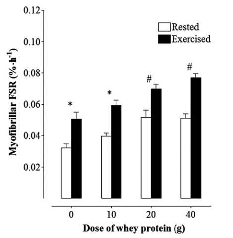 Mittlere (± SEM) myofibrilläre Muskelproteinsynthese-Raten als Reaktion auf die Einnahme unterschiedlicher Mengen an Whey Protein unter Ruhe (Rested) oder nach dem Training (Exercised). (Bildquelle: Witard et al., 2013)