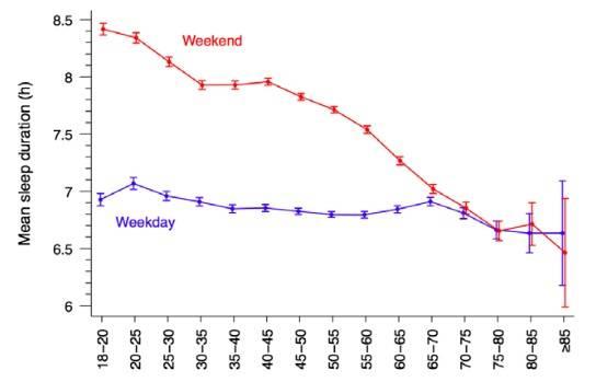 Mittlere Schlafdauer (in Std.) und 95% Konfidenzintervalle (CIs) an Wochentagen (Weekday) und am Wochenende (Weekend), geschichtet nach Altersgruppen in einer schwedischen Kohorten-Studie mit 43.880 Probanden über einen Zeitraum von 13 Jahren. (Bildquelle: Akerstedt et al., 2018)