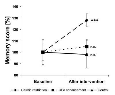 Prozentuale Gedächtniswerte, normalisiert auf die Ausgangswerte vor und nach Kalorienrestriktion (Calorie restriction, n=20, gestrichelte Linie), Anreicherung mit ungesättigten Fettsäuren (UFA) (UFA enhancement, n=20, gepunktete Linie) und Kontrolle (Control, n=10, durchgezogene Linie). Beachte, dass nach der Kalorienrestriktion eine hochsignifikante Verbesserung der Gedächtniswerte zu erkennen ist. Die Basiswerte fürs Gedächtnis waren nicht signifikant unterschiedlich. Die Punkte geben die Mittelwerte an, die Balken den Standardfehler. *** = P<0,001. (Bildquelle: Witte et al., 2009)