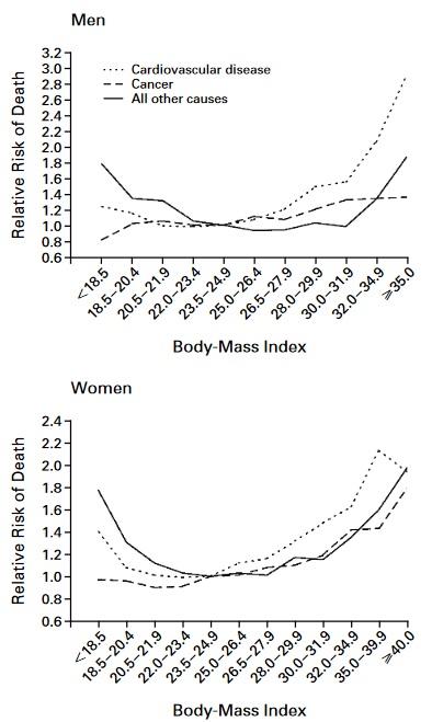 Multivariates relatives Risiko für Tod durch alle Ursachen bei Männern und Frauen in Abhängigkeit des Body-Mass-Index, Raucherstatus und Krankheitsstatus. Die vier Untergruppen schließen sich gegenseitig aus. Nichtraucher hatten nie geraucht. Die Referenzkategorie bestand aus Personen mit einem Body-Mass-Index von 23,5 bis 24,9. (Bildquelle: Calle et al., 1999)